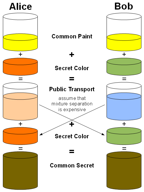 Diffie-Hellman_Key_Exchange