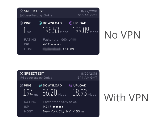cyberghost vpn honest speed test